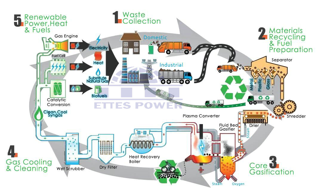Working Diagram of Ettes Power Syngas Biomass Power Plant